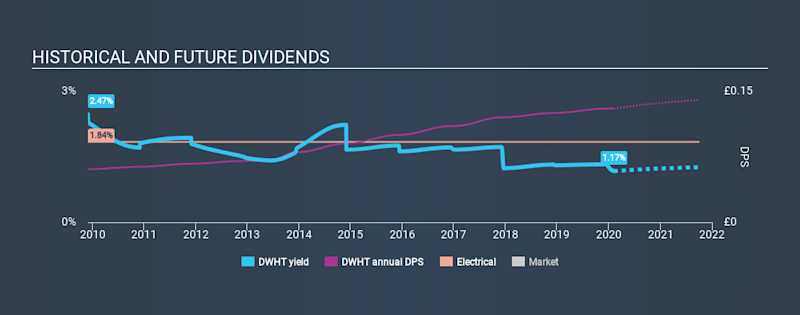 AIM:DWHT Historical Dividend Yield, February 7th 2020
