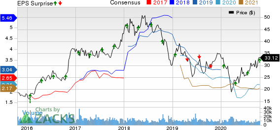 Steel Dynamics, Inc. Price, Consensus and EPS Surprise