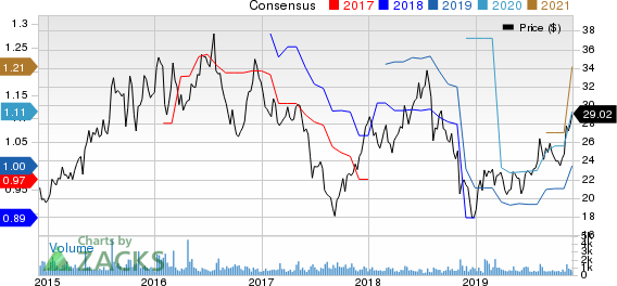 Chuy's Holdings, Inc. Price and Consensus