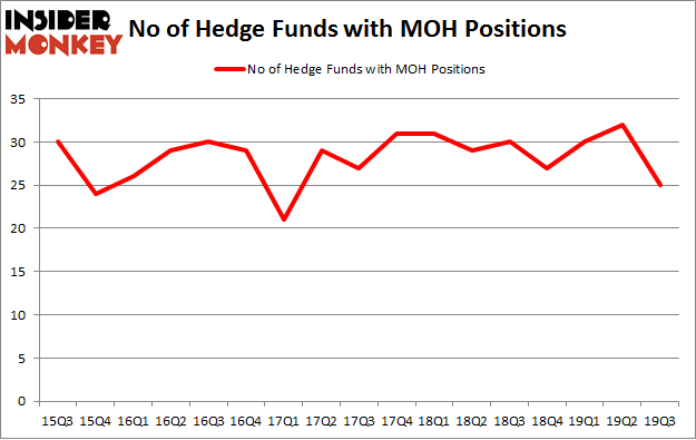 No of Hedge Funds with MOH Positions