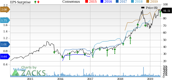 Fortinet's (FTNT) Q1 Earnings & Revenues Beat Estimates