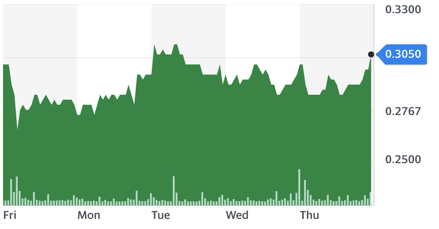Bombardier five-day stock chart. Source: Yahoo Finance