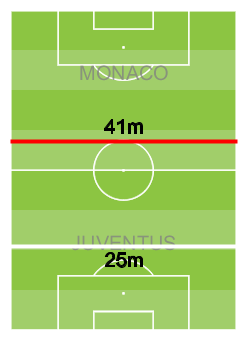 possession winning line