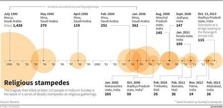 Chart and timeline showing recent deadly stampedes in India. Reuters graphics
