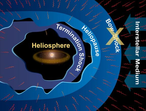 The heliosphere is the region of space dominated by the Sun that cocoons Earth and the other planets.