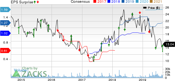 Guess?, Inc. Price, Consensus and EPS Surprise