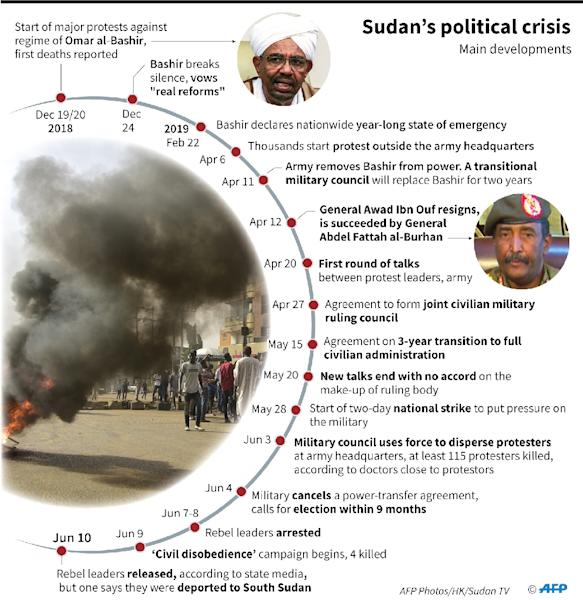 Chronology of main developments in Sudan's political crisis. (AFP Photo/Gal ROMA)