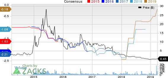 Advaxis, Inc. Price and Consensus