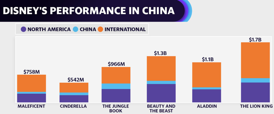 Historically, Disney's past live-action remakes haven't had the strongest showings in China (Courtesy: The Hollywood Reporter, Box Office Mojo)