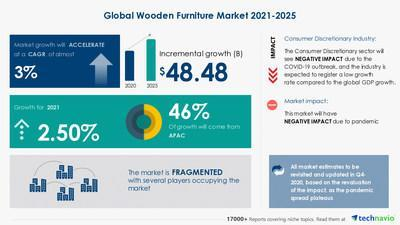 Attractive Opportunities with Wood Furniture Market by Product, Application and Geography - Forecast and Analysis 2021-2025