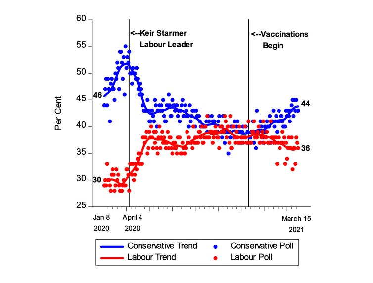A chart showing how voting intention has shifted throughout the pandemic, with Conservative support declining and then rising again as vaccinations started.