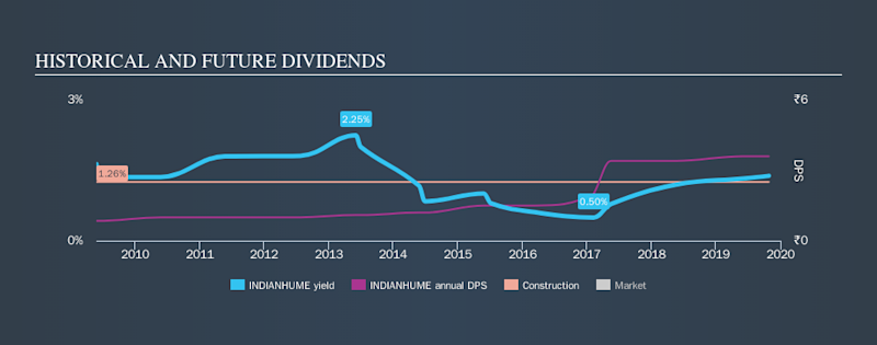 NSEI:INDIANHUME Historical Dividend Yield, October 27th 2019