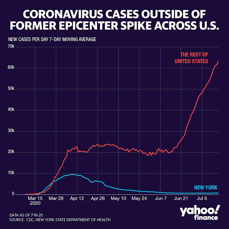 Cases keep surging outside NY. (Graphic: David Foster/Yahoo Finance)