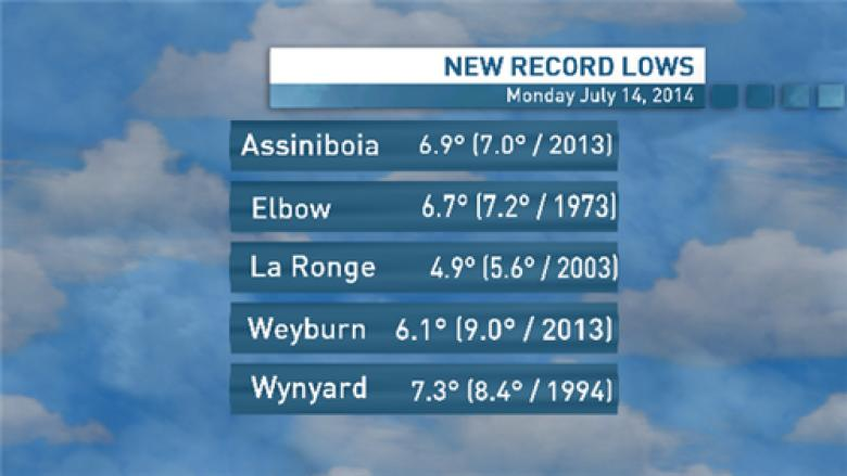 Cold weather records fall in Saskatchewan