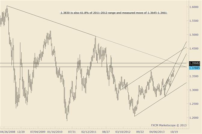eliottWaves_eur-usd_1_body_eurusd.png, EUR/USD Possible Top but Former Channel Resistance Holds as Support