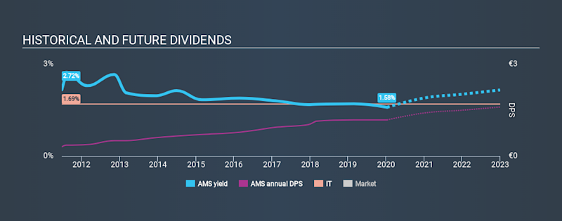 BME:AMS Historical Dividend Yield, January 11th 2020