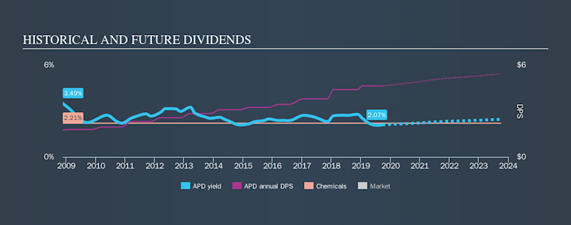 NYSE:APD Historical Dividend Yield, September 26th 2019