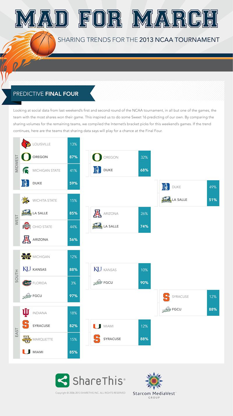 Photo Advisory: ShareThis and Starcom MediaVest Group Unveil March Madness Picks