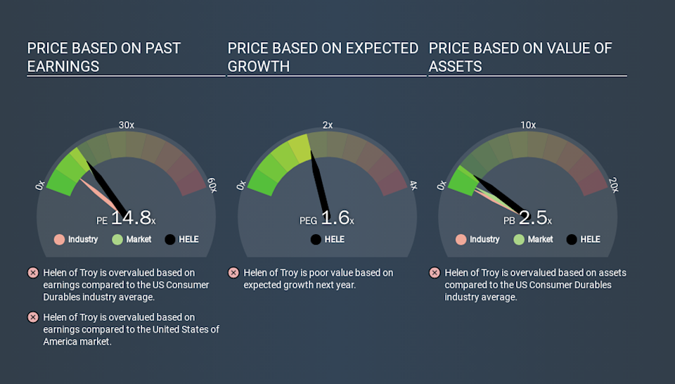 NasdaqGS:HELE Price Estimation Relative to Market, March 17th 2020
