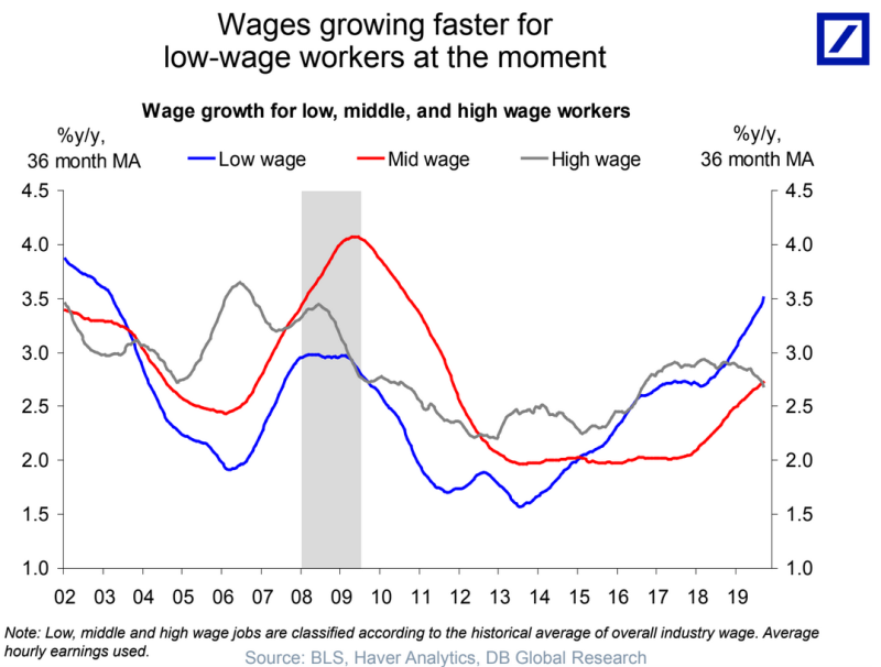 Low wage earners have seen pay rise at an accelerating rate over the last two years while pay increases for the highest earners have slowed. (Source: Deutsche Bank)