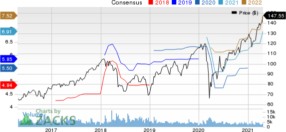 Dover Corporation Price and Consensus