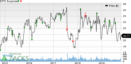 Interpublic Group of Companies, Inc. (The) Price and EPS Surprise