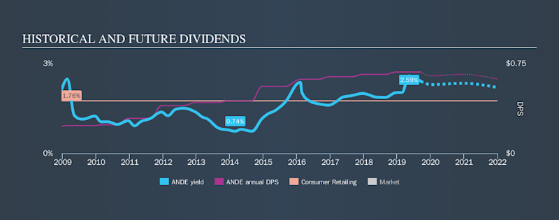 NasdaqGS:ANDE Historical Dividend Yield, September 17th 2019