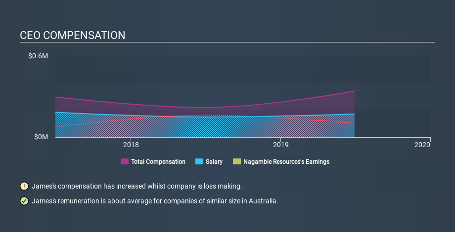 ASX:NAG CEO Compensation May 18th 2020