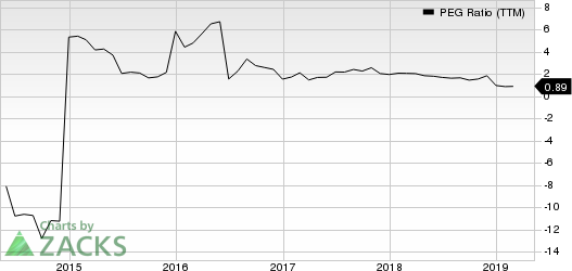 Healthways, Inc. PEG Ratio (TTM)