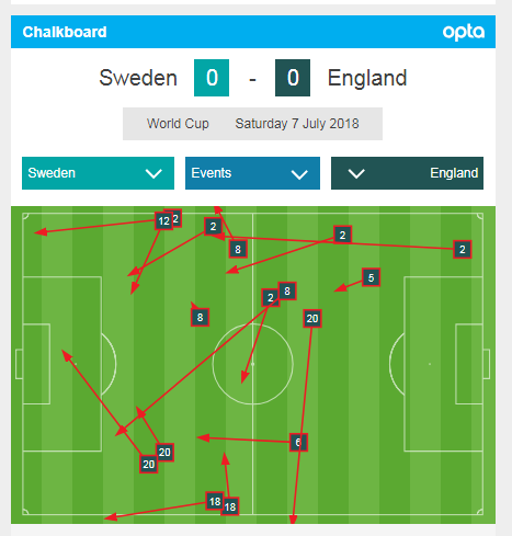 <span>England missed passes in opening 10 minutes vs Sweden</span>