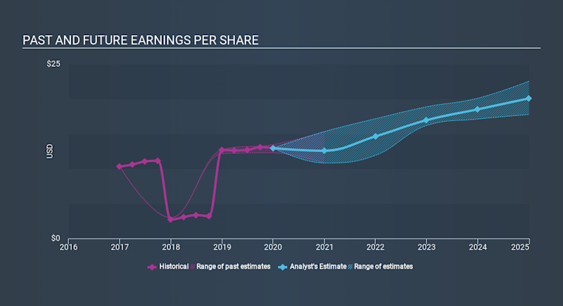 NasdaqGS:AMGN Past and Future Earnings, February 11th 2020