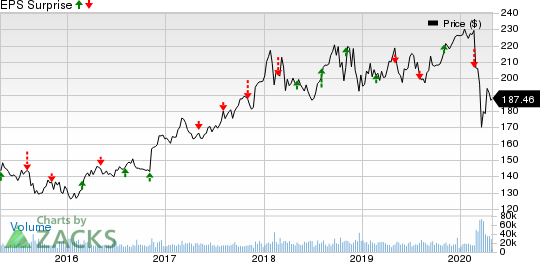 Berkshire Hathaway Inc. Price and EPS Surprise