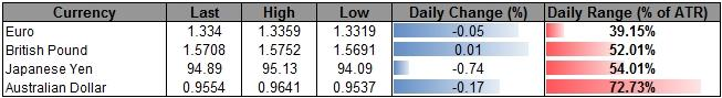 Forex_USD_Rebound_to_Accelerate_on_FOMC-_JPY_Finding_Resistance_body_ScreenShot061.png, USD Rebound to Accelerate on FOMC- JPY Finding Resistance
