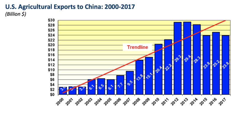 U.S. agricultural exports to China, 2000-2017. (Source: State of Minnesota)