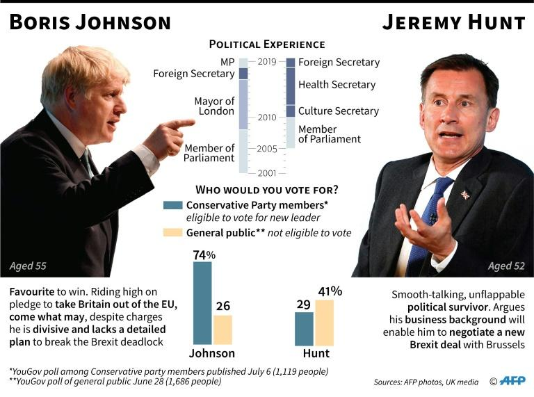 Comparison of the two contenders to become Britain's next Conservative Party leader and prime minister. (AFP Photo/Gillian HANDYSIDE)