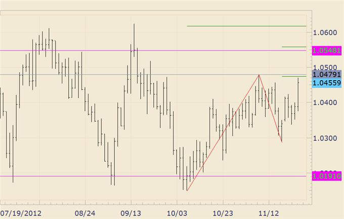 FOREX_Analysis_Dollar_and_Stocks_May_Reverse_again_Early_Next_Week_body_audusd.png, FOREX Analysis: Dollar and Stocks May Reverse again Early Next Week