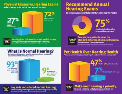 Research conducted by Cochlear found 93 percent of consumers know what normal vision is, but only 9 percent can define normal hearing. Normal hearing is 20/20. Do you know your hearing number? During Audiology Awareness Month, prioritize your hearing health and request a hearing test at your annual check-up.