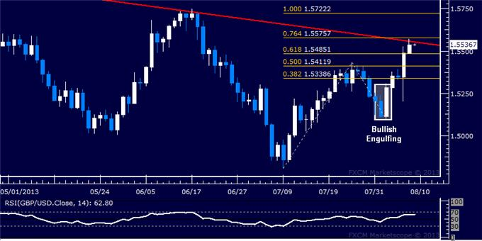 Forex_Strategy_GBPUSD_Tests_Key_Trend_Line_body_Picture_5.png, GBP/USD Tests Key Trend Line