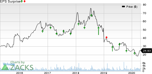 NETGEAR, Inc. Price and EPS Surprise