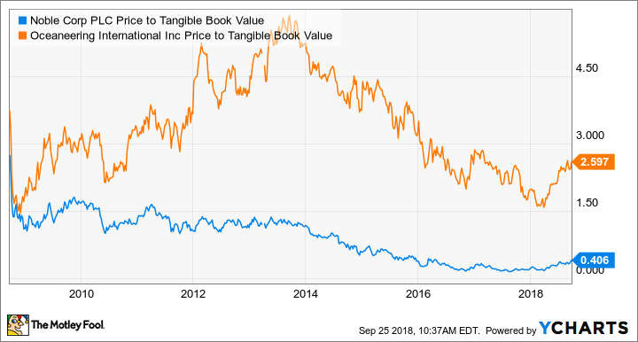 NE Price to Tangible Book Value Chart