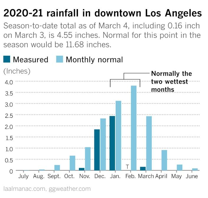 A graph of rainfall in downtown Los Angeles shows this year's monthly totals far below normal