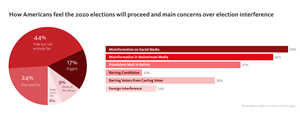 """According to a September survey, 61% of Americans think the upcoming election will be either """"Rigged"""" or """"Free but not entirely fair"""". The main concern over election interference is misinformation on social media, a fear raised by 50% of the population."""