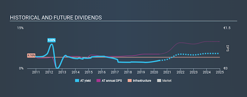 BIT:AT Historical Dividend Yield May 23rd 2020