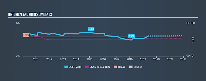 SWX:SGKN Historical Dividend Yield, May 17th 2019