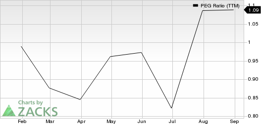 Norbord Inc. PEG Ratio (TTM)