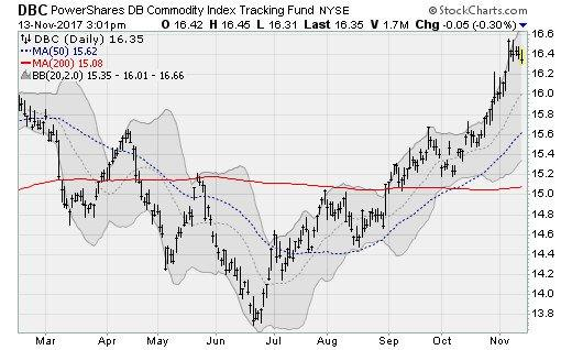 Retirement ETFs to Buy: PowerShares DB Commodity Index Tracking Fund (DBC)