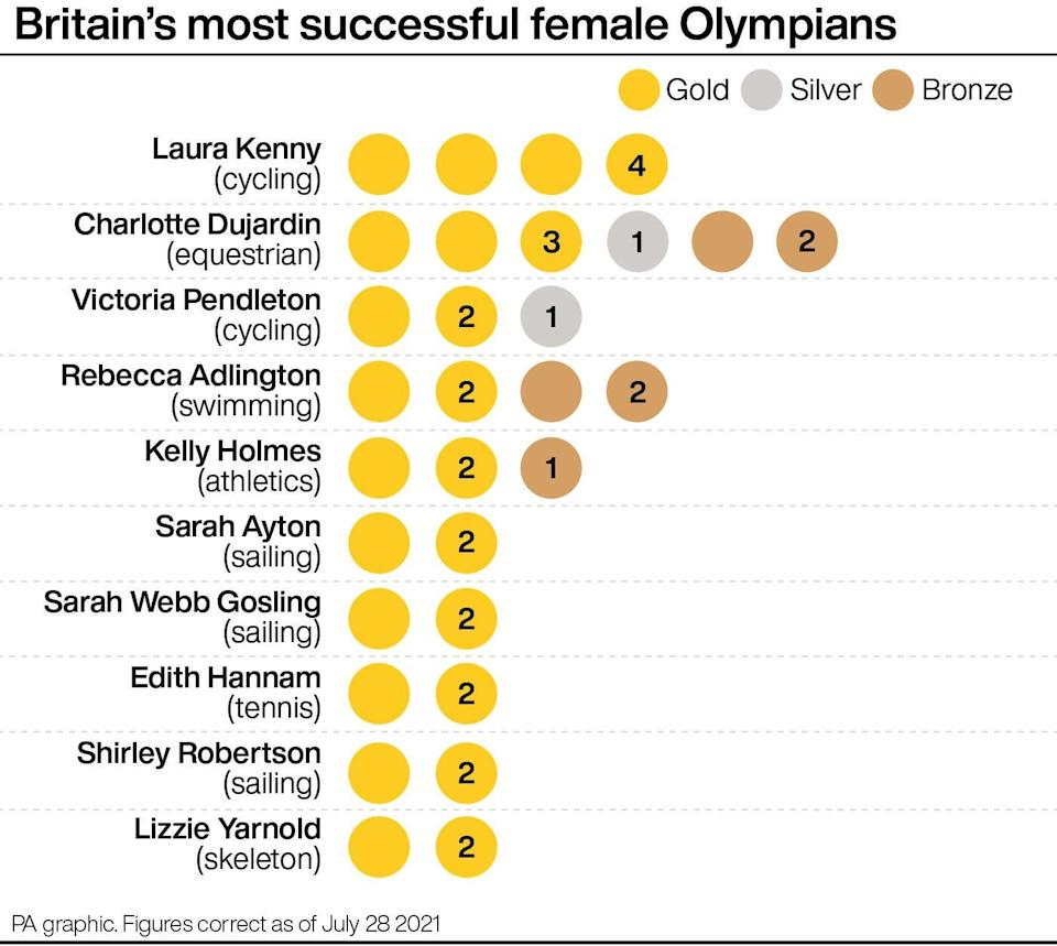 Laura Kenny has more Olympic gold medals than any other British woman (PA graphic) (PA Graphics)