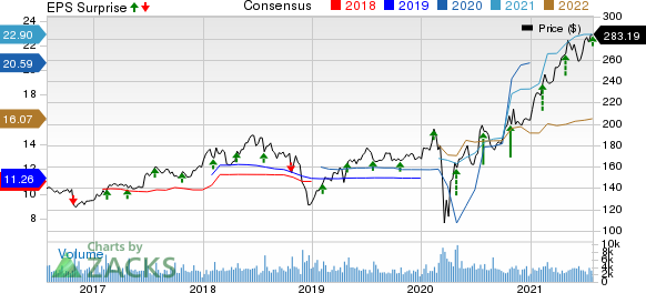 Laboratory Corporation of America Holdings Price, Consensus and EPS Surprise