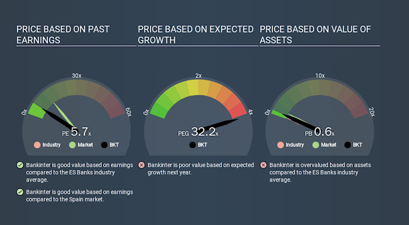 BME:BKT Price Estimation Relative to Market, March 24th 2020