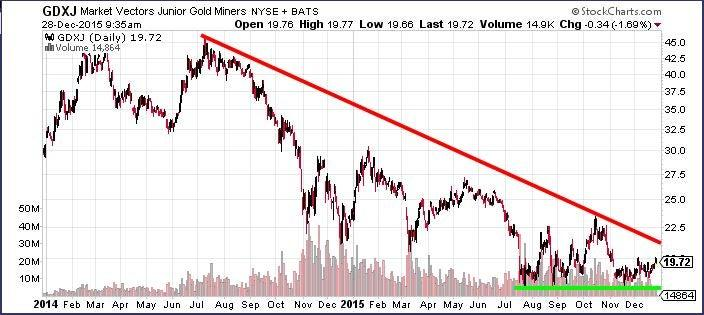 Reason for optimism in the junior gold miners etf chart